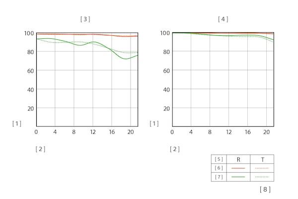 Απεικόνιση συνάρτησης MTF