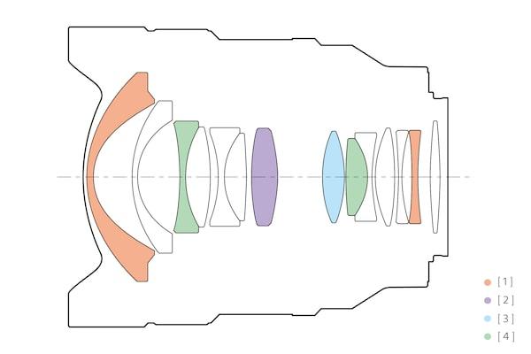 Απεικόνιση δομής φακού