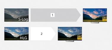 Λίγες εικόνες ενός λόφου στο ηλιοβασίλεμα, η μία είναι διαβαθμισμένη από S-log και η άλλη δείχνει εικόνες HLG σε τηλεόραση HDR.